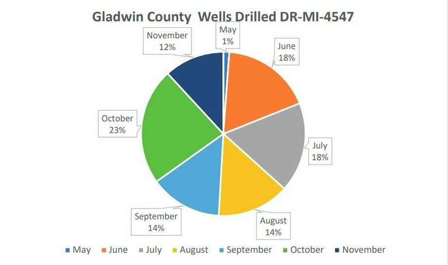 A pie chart shows the percentage ofwells that have been drilled each month in Gladwin County, since May. (Graph provided/FEMA)