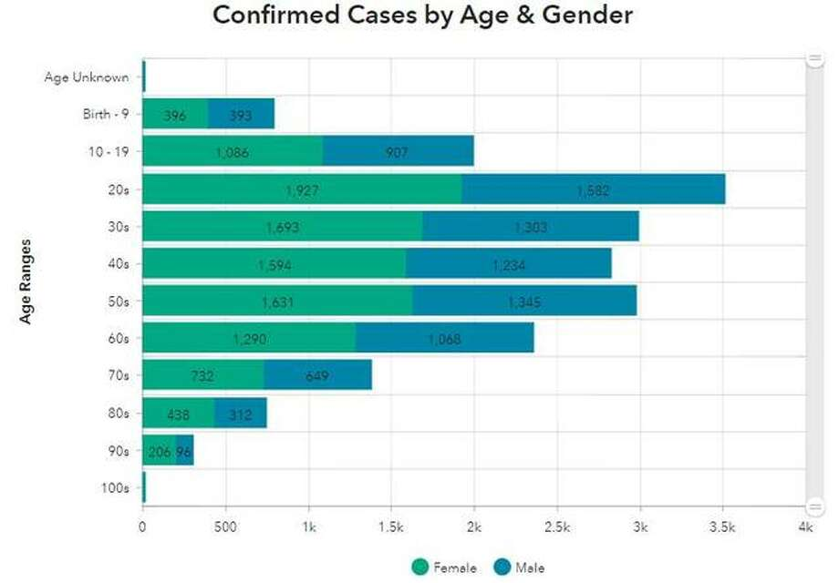 This Madison County Health Department graphic illustrates the confirmed cases by age and gender in the county.