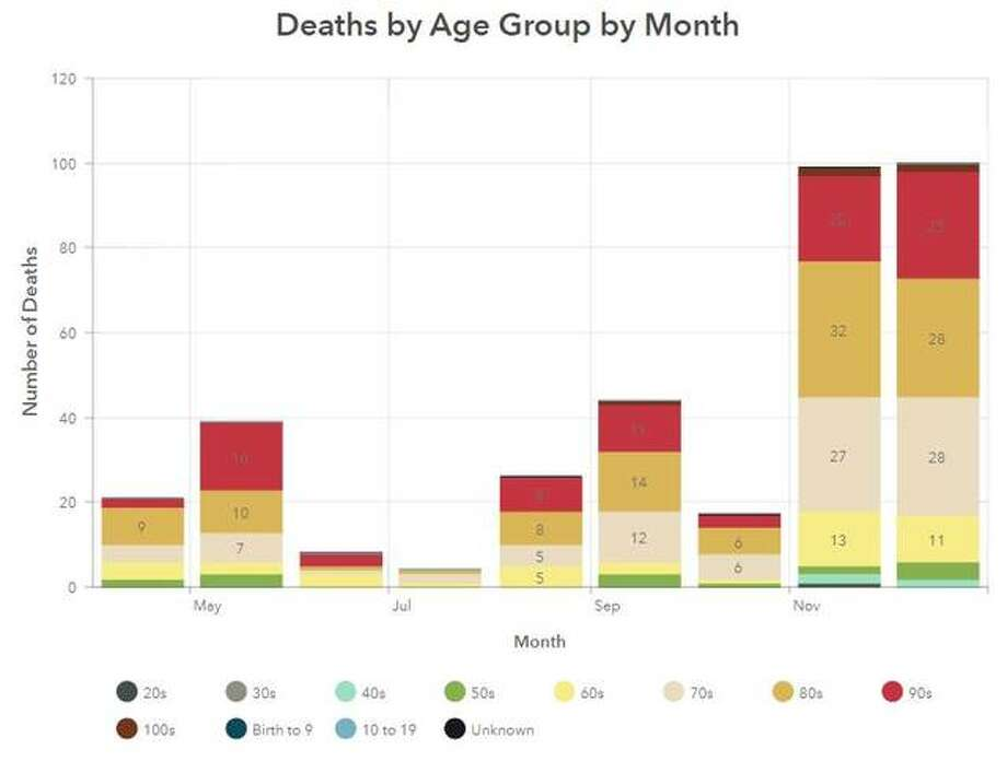 This Madison County Health Department graphic illustrates the ages of deceased COVID-19 victims in the county.