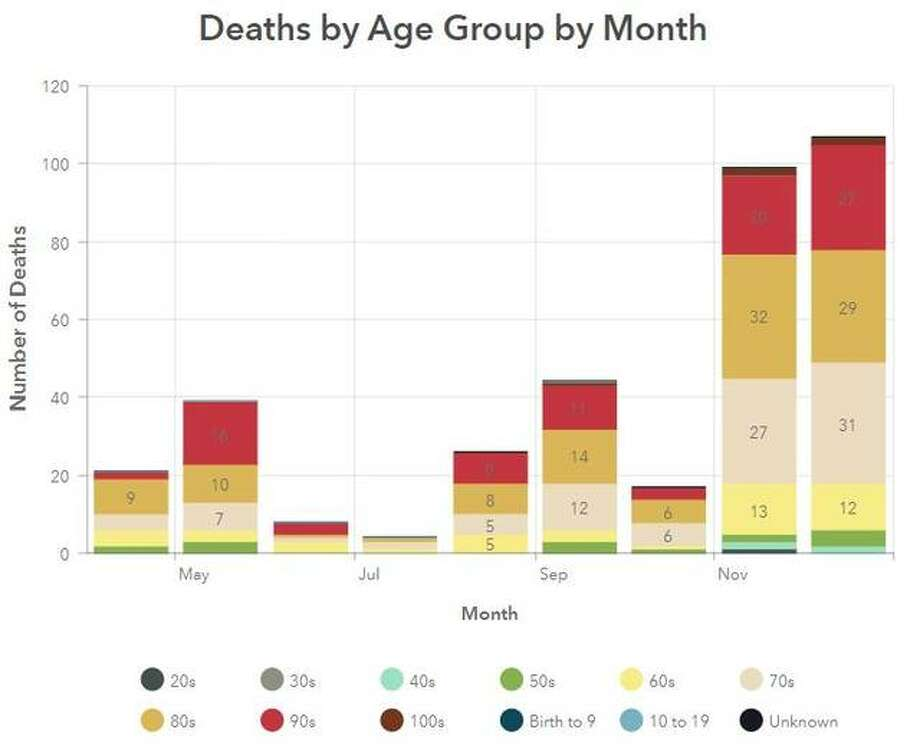 This Madison County Health Department graphic illustrates COVID-19 deaths by age groups and months in the county for 2020.