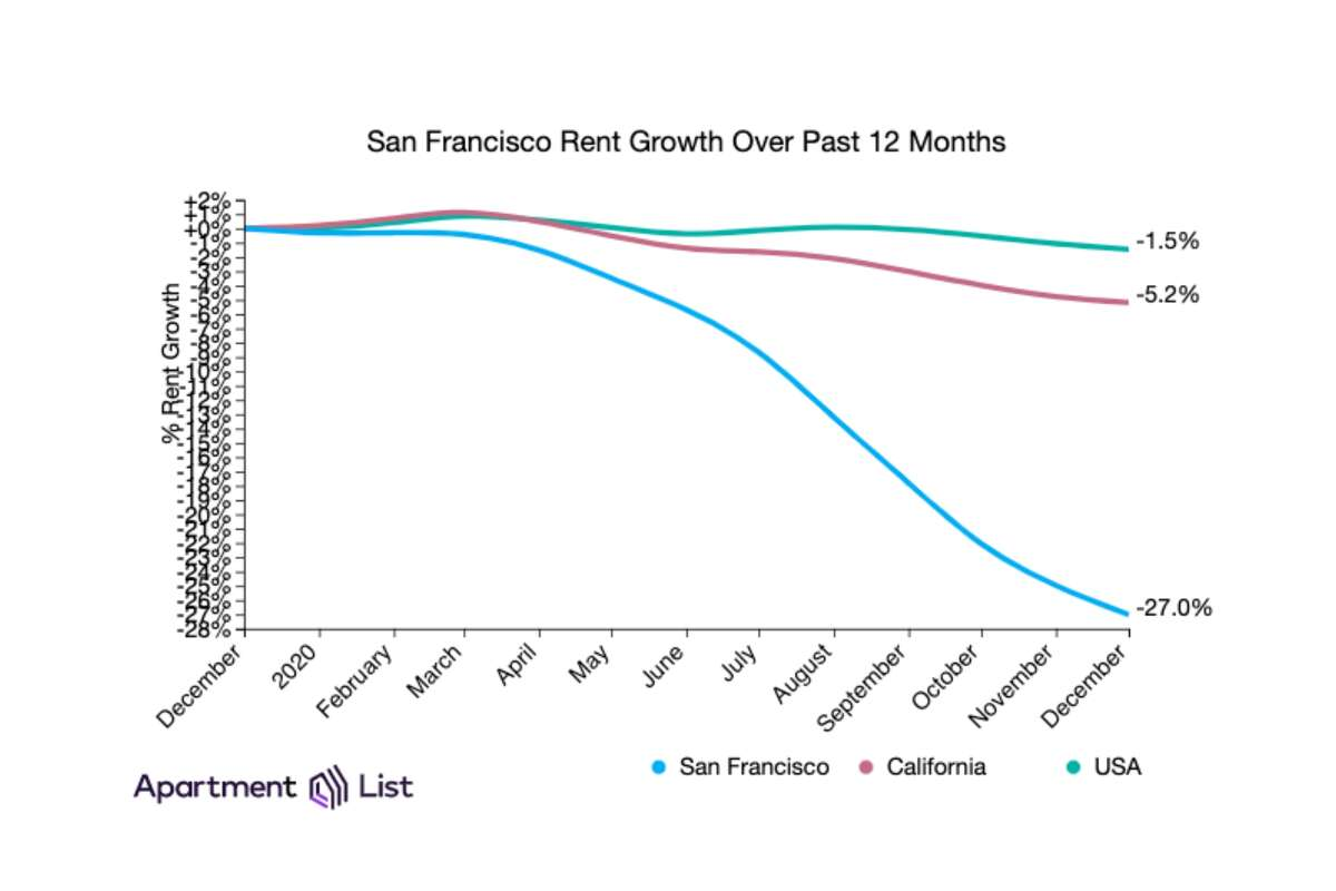 San Francisco rental prices are down 27% from January 2020, according to Apartment List.