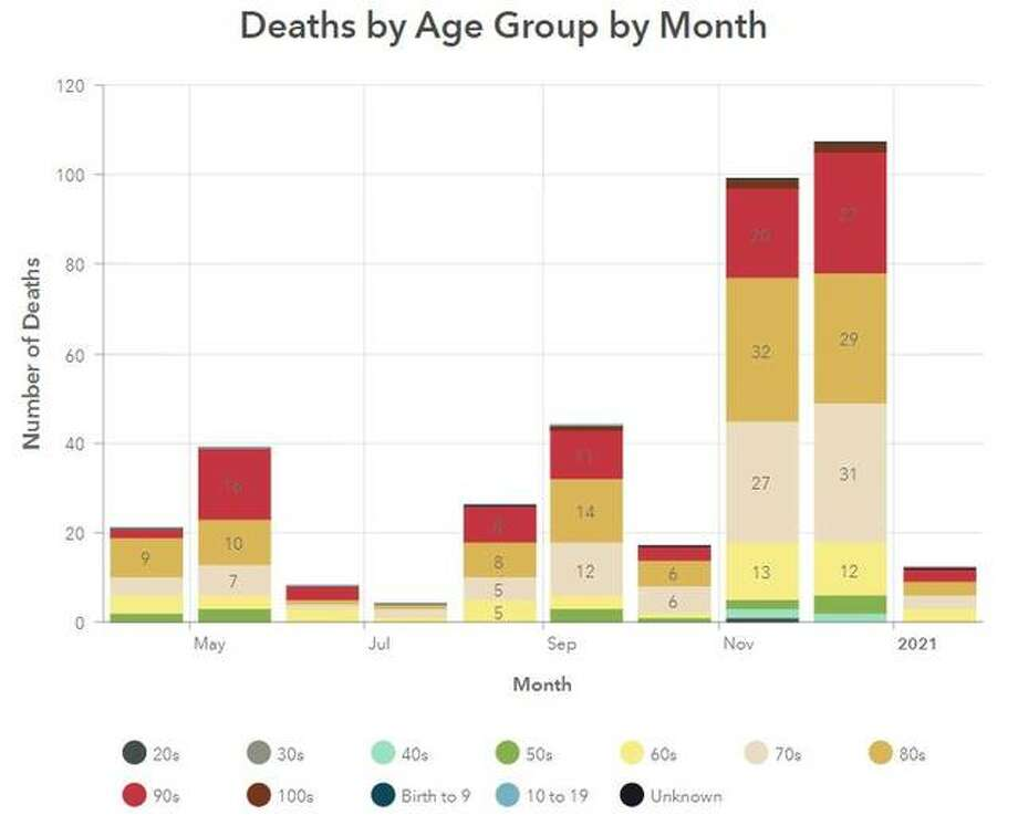 This Madison County Health Department graphic illustrates COVID-19 deaths by age group per month in the county.