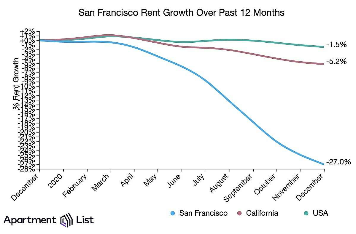 This chart from Apartment List shows how rent plummeted in San Francisco in 2020.