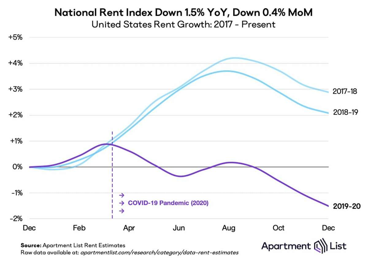 The national rent index in 2020 is lower compared to recent years.