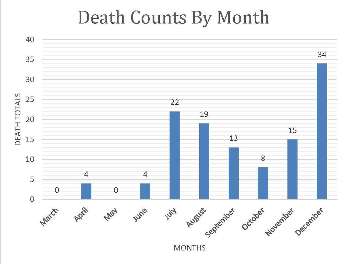 Death numbers by month