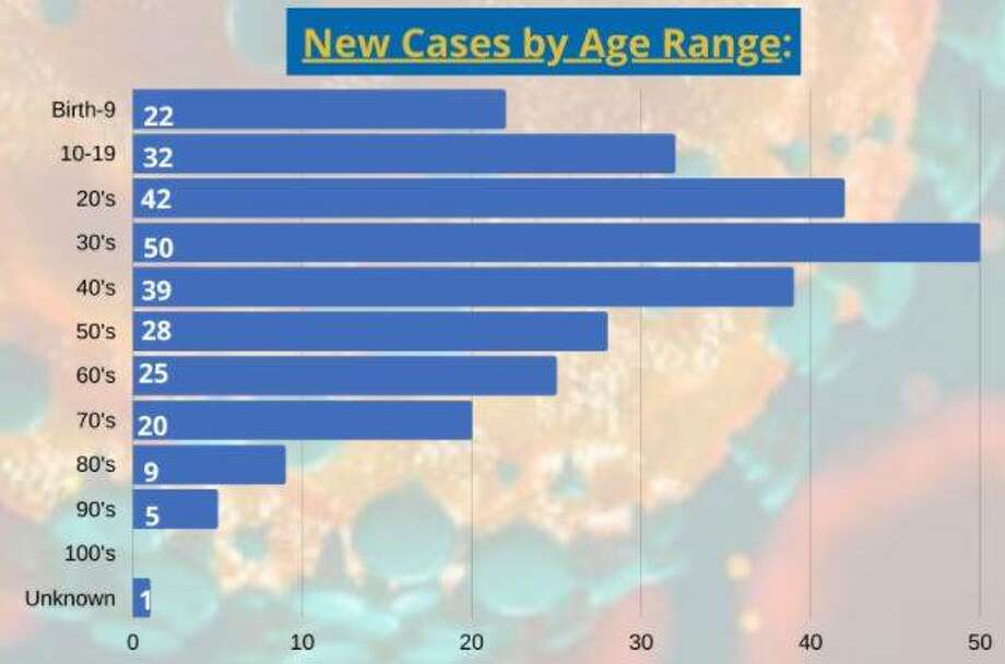 This Madison County Health Department graphic illustrates that more than half the new cases filed Saturday were in residents younger than 40.
