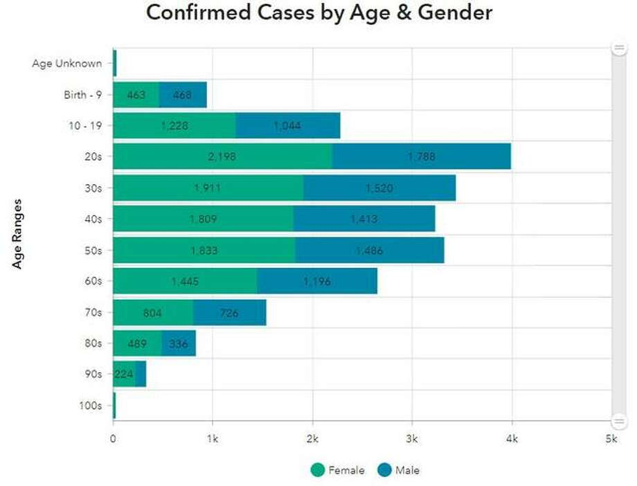 This Madison County Health Department graphic illustrates the ages and genders of confirmed COVID-19 cases to date in the county.