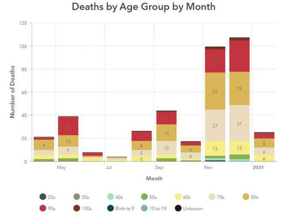 This Madison County Health Department graphic illustrates the ages and genders of COVID-19 fatalities in the county since March.