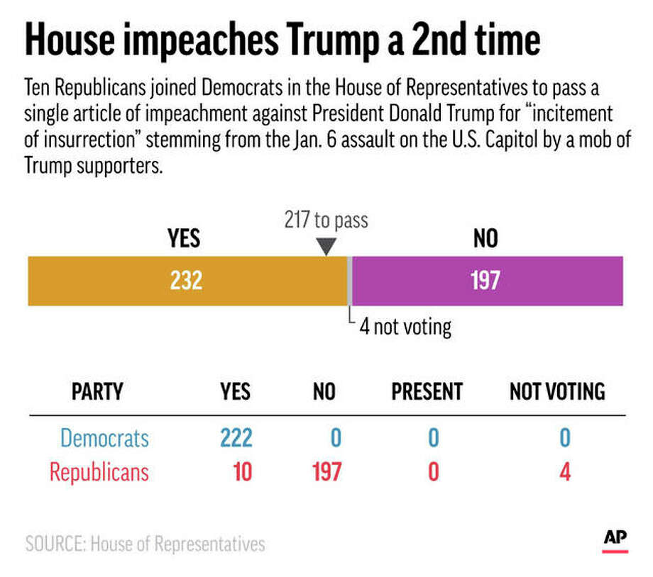 The House of Representatives voted Wednesday to impeach President Donald Trump for a second time. Photo: AP Graphic