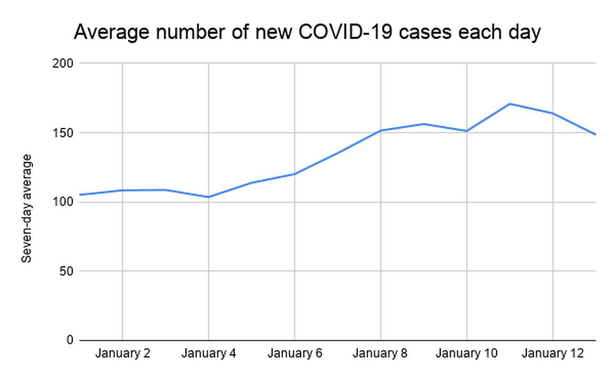 As of Jan. 14, 2021, Jefferson County has confirmed 13,935 new cases of COVID-19 and 224 deaths.
