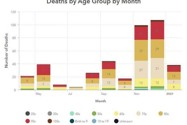 This Madison County Health Department graphic illustrates COVID-19 deaths in the county by age and month since April.
