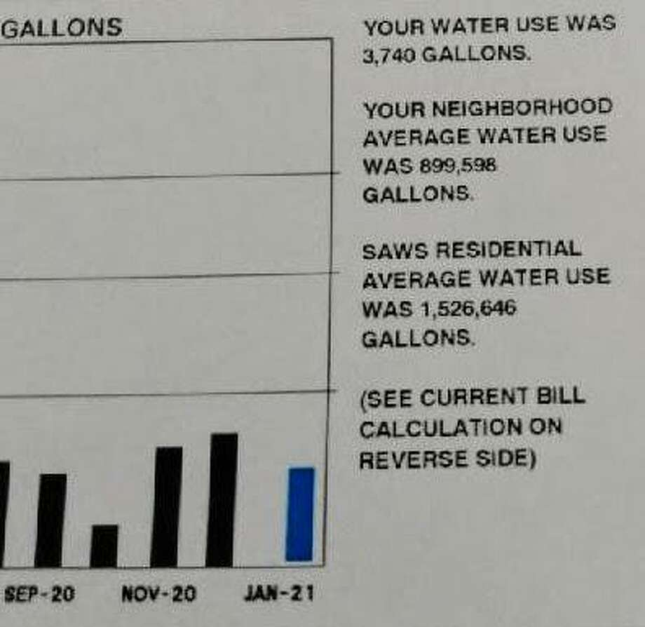 Some 25,000 San Antonio Water System customers received bills this month with inaccurate estimates of their neighbors' water usage. Fortunately, the error did not affect how much customers were charged. Photo: Audrey Lee /