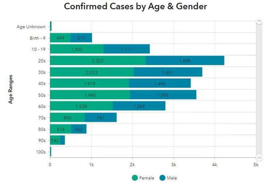 This Madison County Health Department graphic illustrates the ages and genders of COVID-19 cases recorded within the county to date.