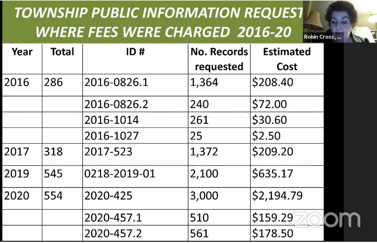 The Woodlands Township will develop a proposed official policy for public information requests after questions about how requests are processed and whether or not fees are chargedwere raised by several members of The Woodlands Township Board of Directors. Director Bruce Rieser said an official policy on public records requests in needed. Of 1,703 requests made since Jan. 1, 2016, the township has only charged for nine of the requests.