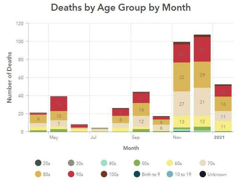 This Madison County Health Department Graphic illustrates the number of COVID-19 deaths by age per month within the county since April.