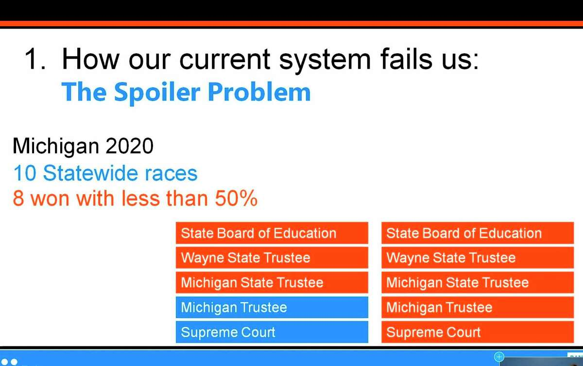 The graph indicates how candidates in recent statewide races in Michigan won with less than half of the votes. Proponents of Ranked Choice voting say it would eliminate this result from occurring. (Photo courtesy of Rank MI Vote)