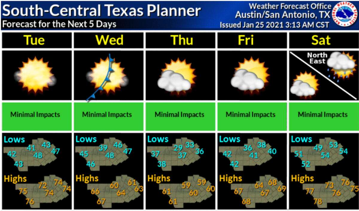 San Antonio will see some heat before a cold front comes through later this week, the National Weather Service said.