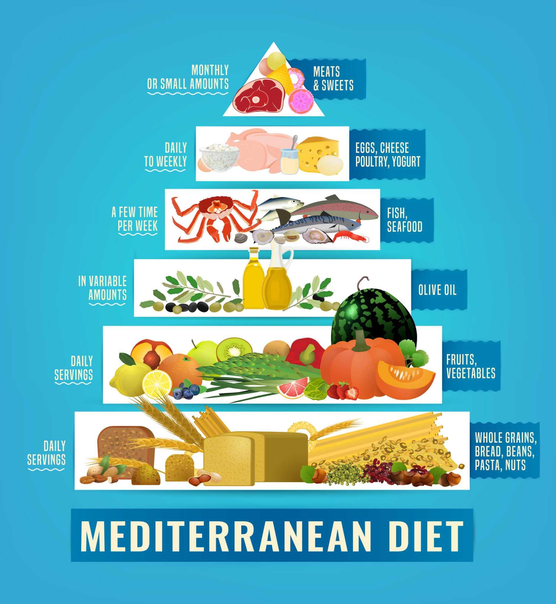 anti inflammatory diet)