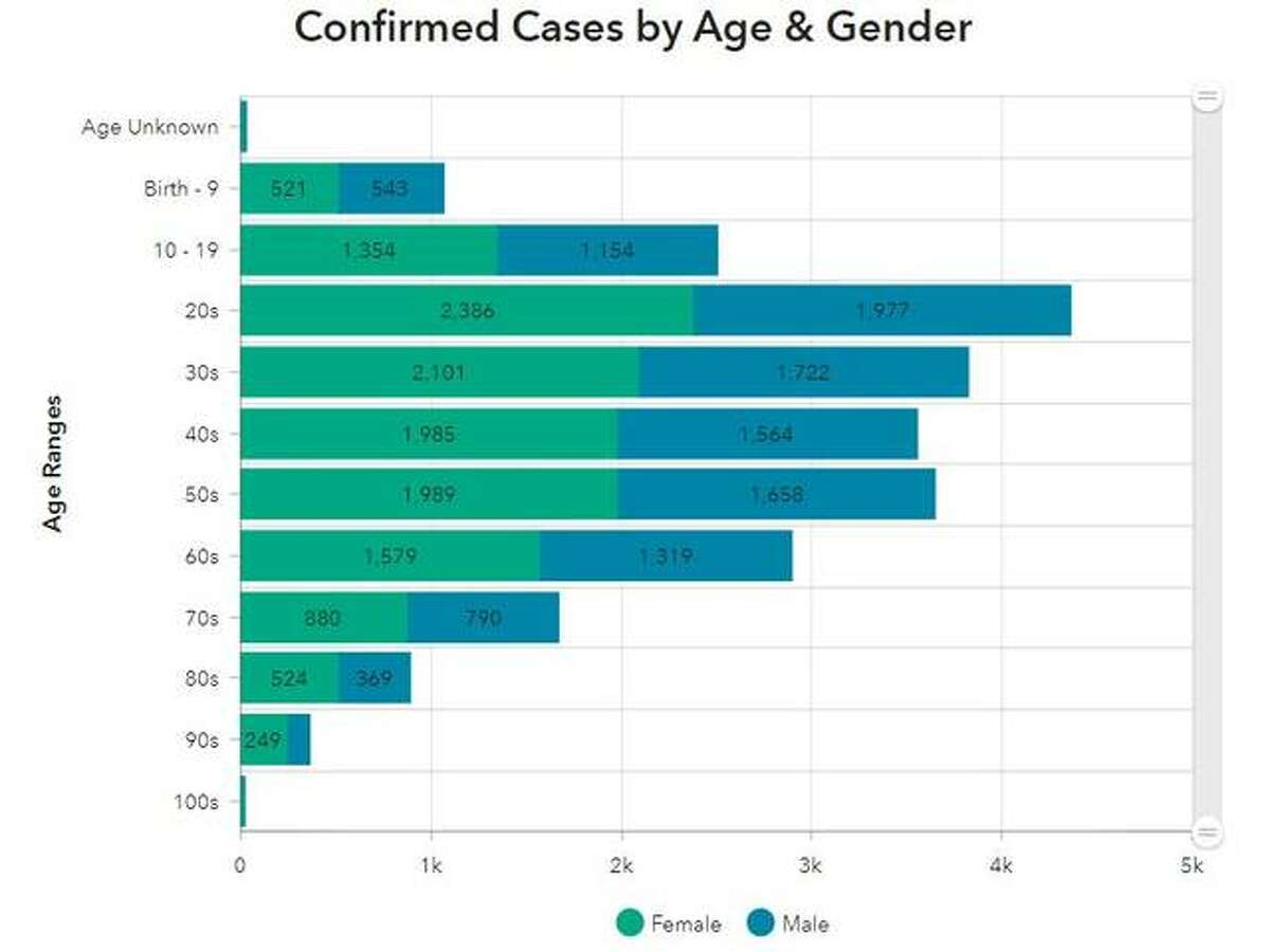 Nearly a third of all COVID-19 cases reported in the county - 32.9% - are people 20-40 years old, according to the Madison County Health Department.