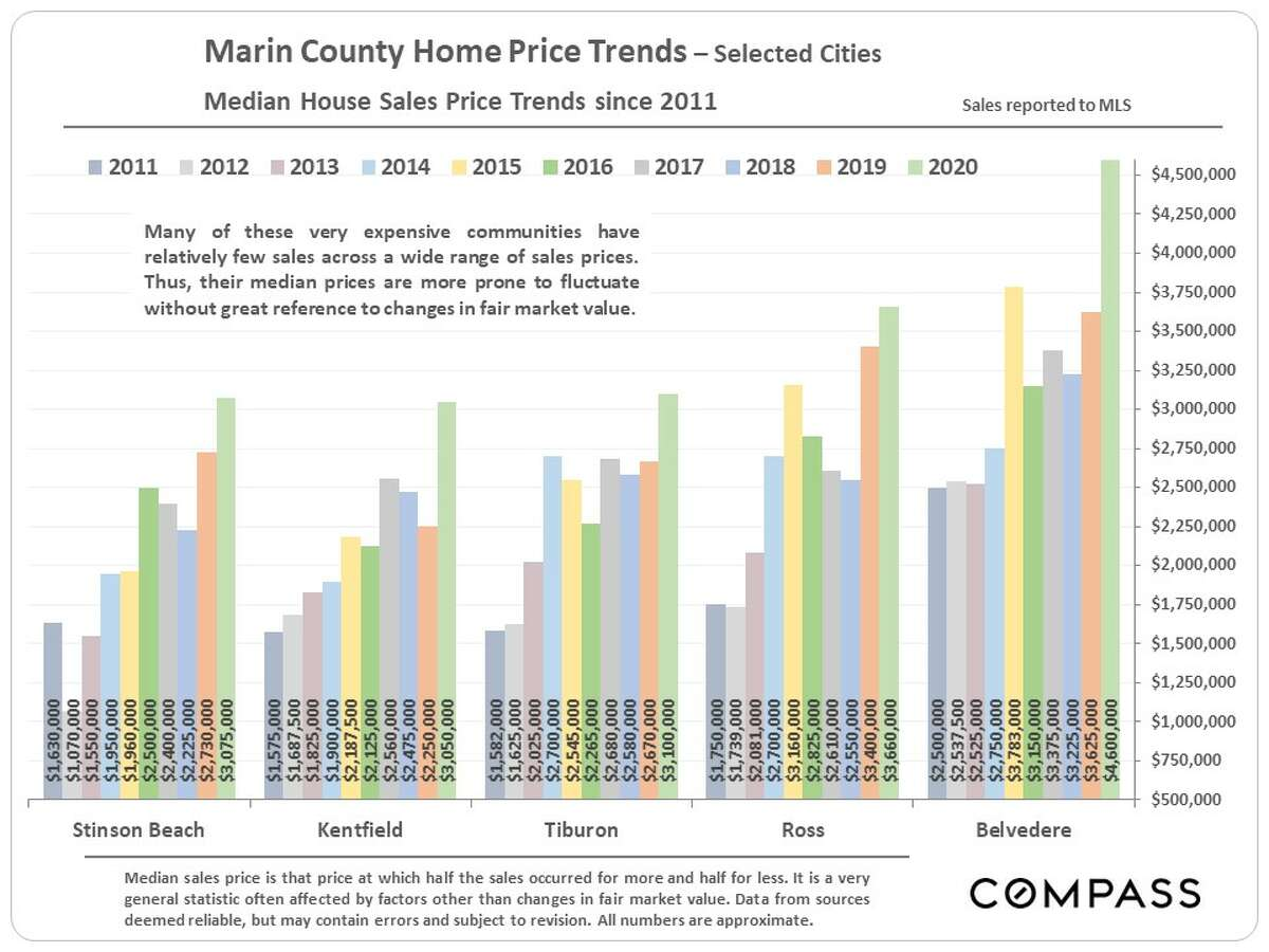 It's worth noting that this has been a stellar year for home prices in Marin, particularly Belvedere, which shot up substantially compared with 2019.