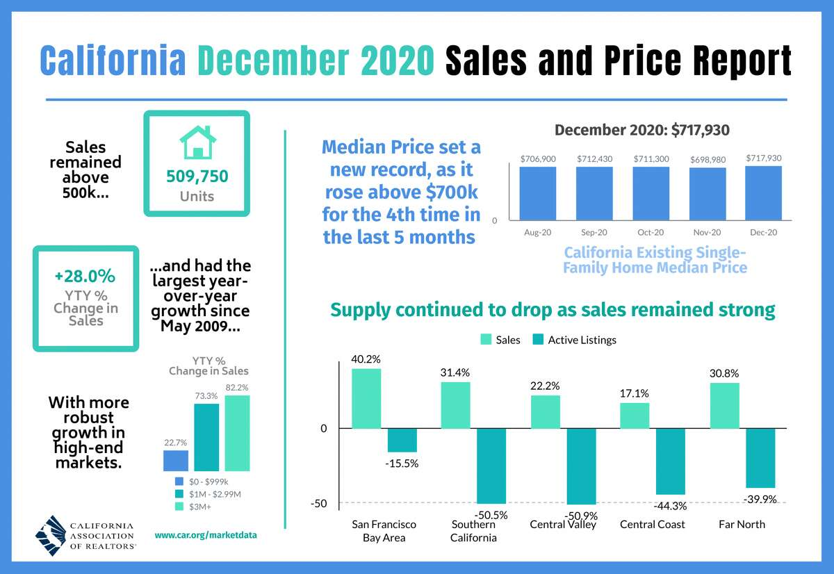 As data from the California Association of Realtors shows, median prices were up all over the state, as inventory dwindled and those living in shared spaces like condos and apartments became highly motivated to ride out the pandemic in as much space as they could afford. Single-family homes in particular could command even greater premiums. The December 2020 median price for existing single-family homes in California was $717,930, about $10,000 more than it was in August, according to the association.