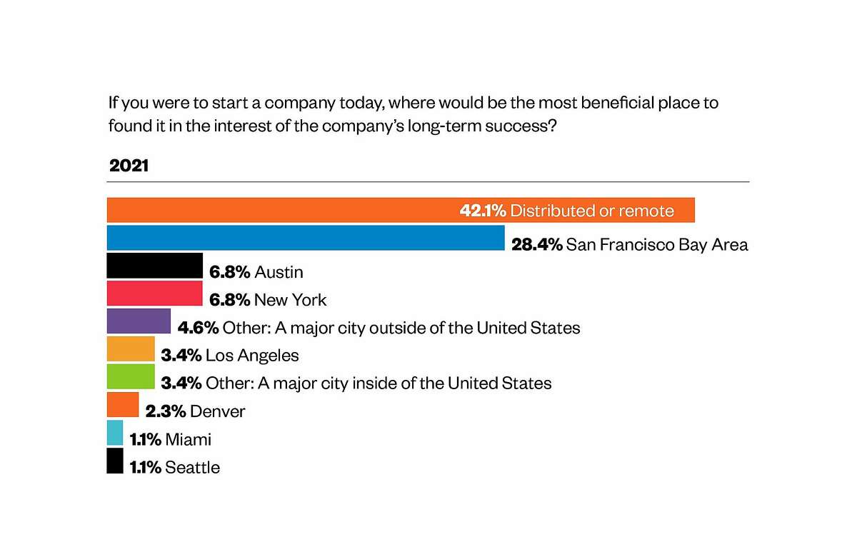 Initialized Capital's annual founders survey in early 2021 asked respondents where they would locate a new company.