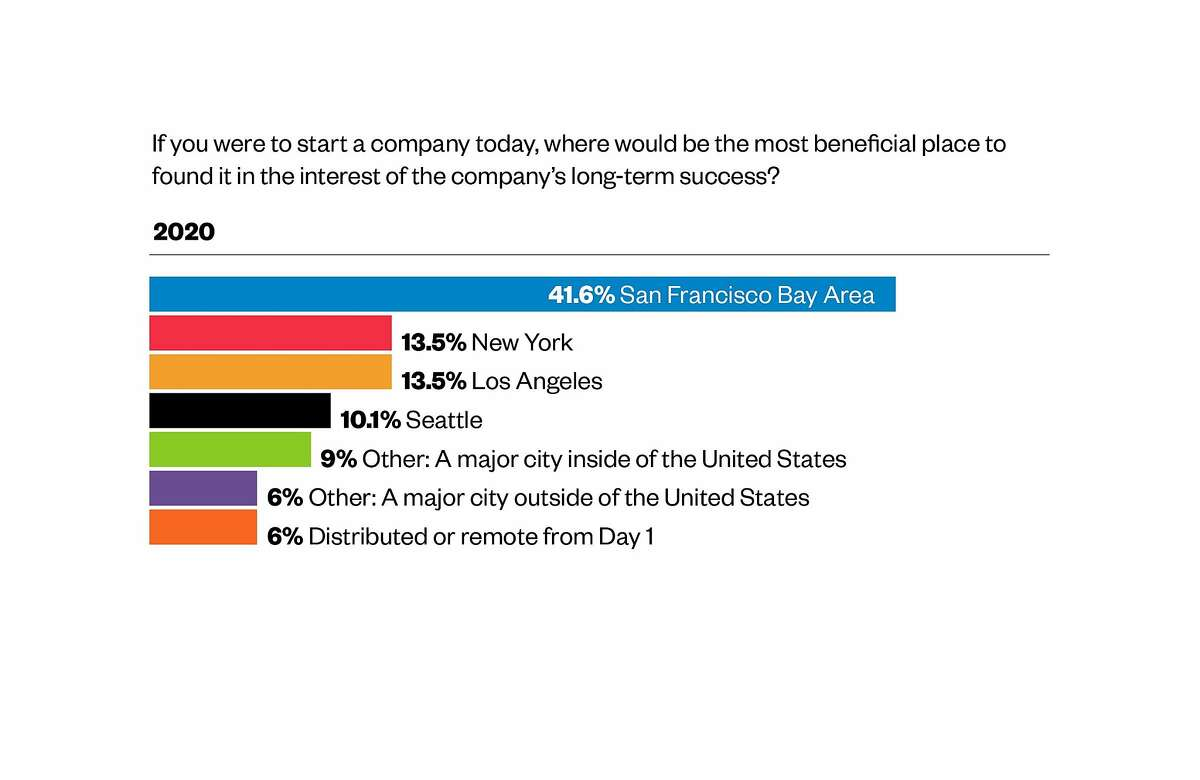 The venture-capital firm asked respondents the same question in early 2020, and answers were markedly different.