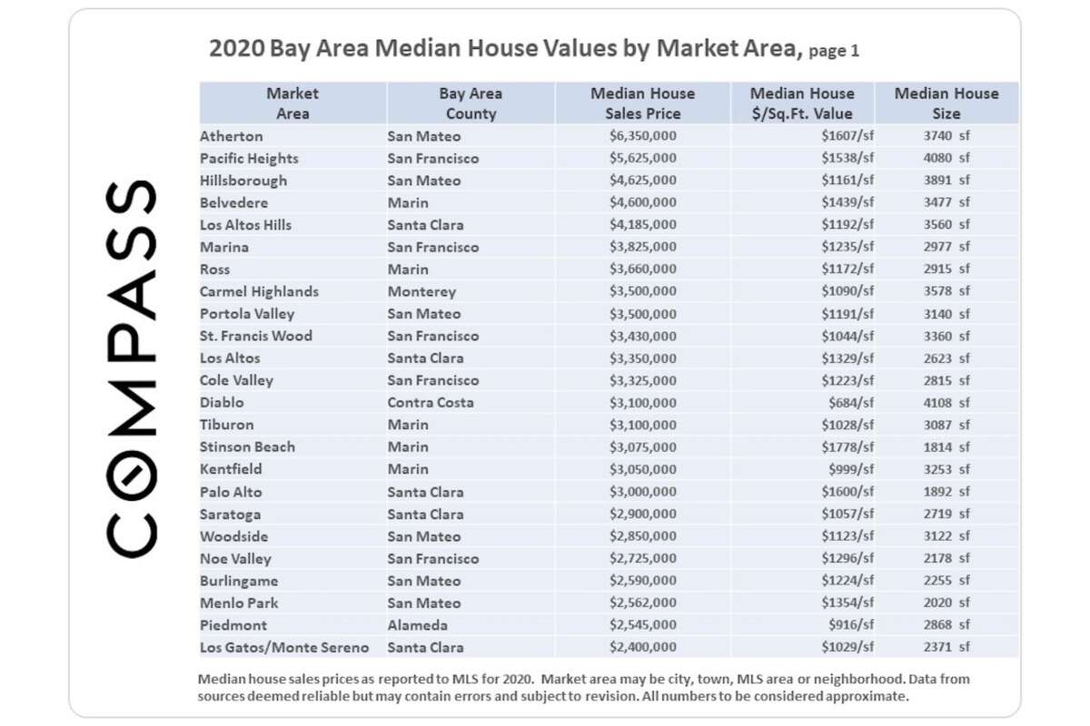 By that measure, third-place Hillsborough was a relative bargain at a median cost of only $1,161 per square foot. Its median home price of $4,625,000 just barely beat out fourth-place Belvedere, but Hillsborough buyers get a lot more house for the money since the bay-fronting community next to Tiburon has a median cost of $1,439 per square foot. Los Altos Hills in Santa Clara rounds out the top five at $4,185,000 and $1,192 per square foot.