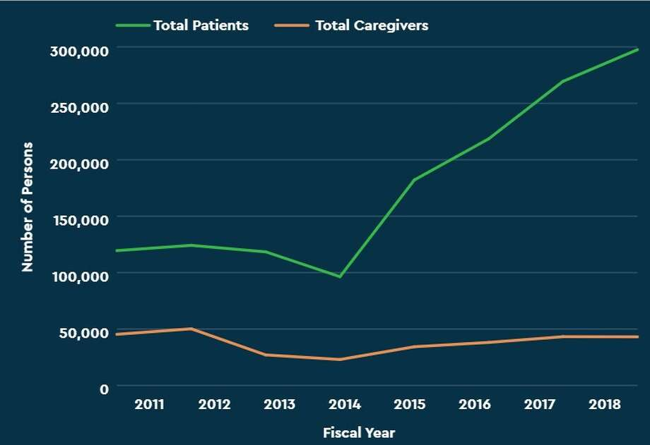A report recently released by the University of Michigan Injury Prevention Center found that the number of patients with medical cannabis certifications has increased since 2011. Photo: (Screenshot/IPC Report)