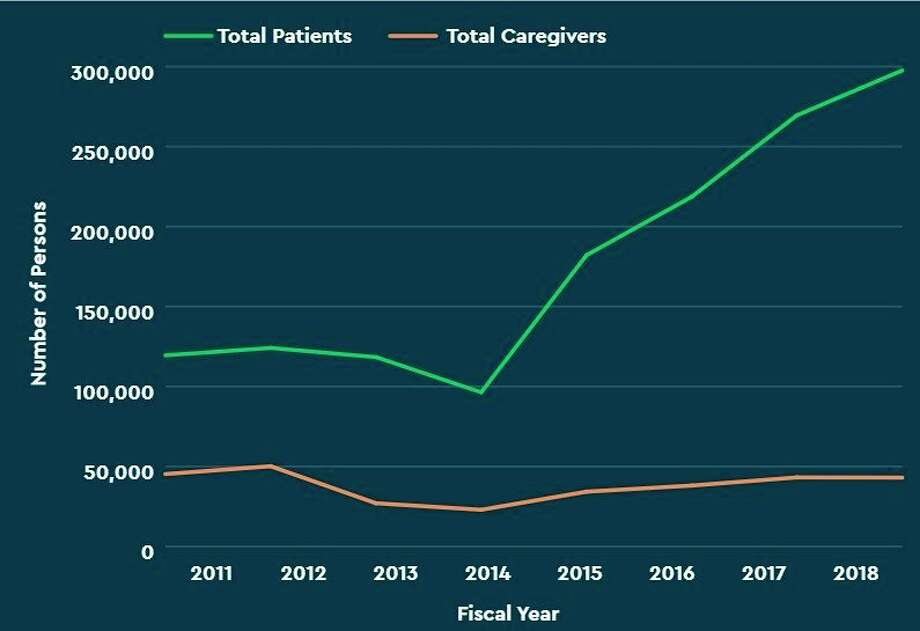 A report recently released by the University of Michigan Injury Prevention Center found that the number of patients with medical cannabis certifications has increased since 2011. (Screenshot/IPC report)