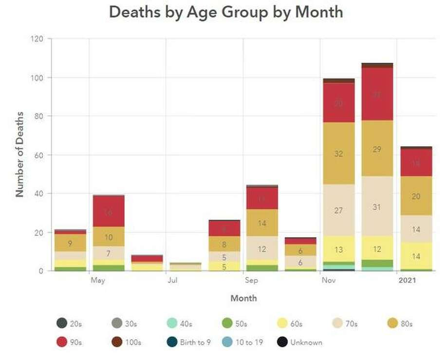 This Madison County Health Department graphic illustrates the number of COVID-19 related deaths in the county by month since April.