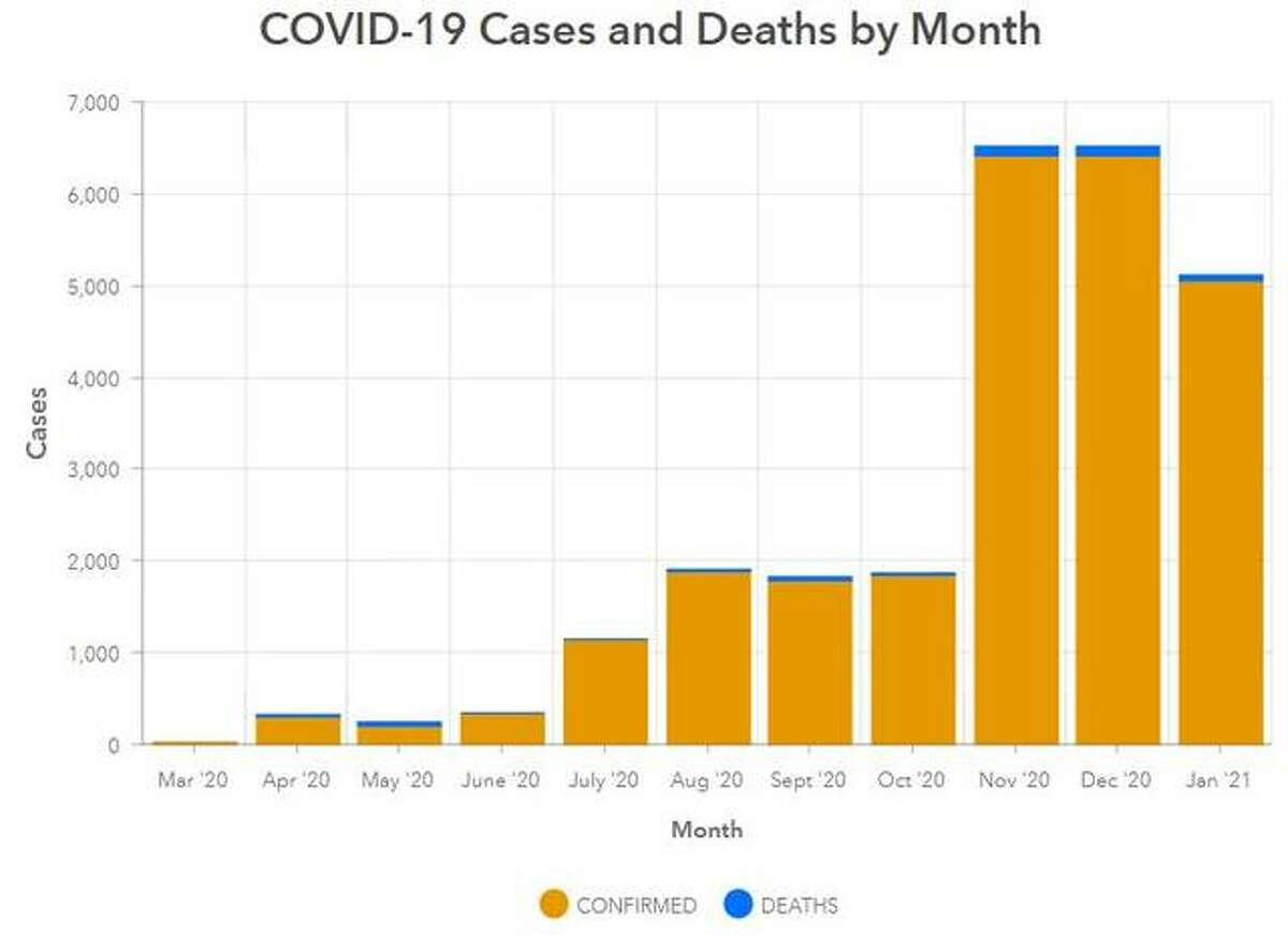 This Madison County Health Department graphic illustrates the number of COVID-19 cases and deaths in the county since March 2020.