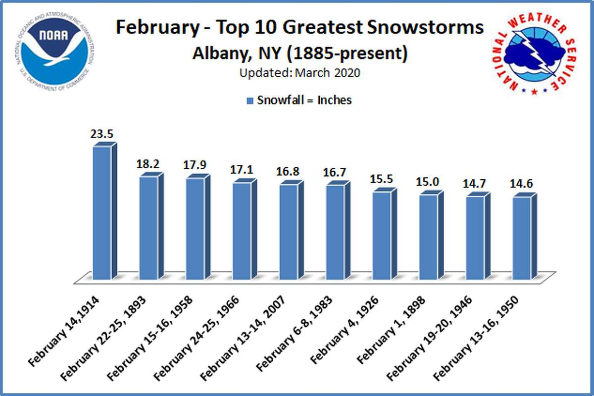 Top 10 February storms for Albany, N.Y., from 1885 to 2020. (National Weather Service)