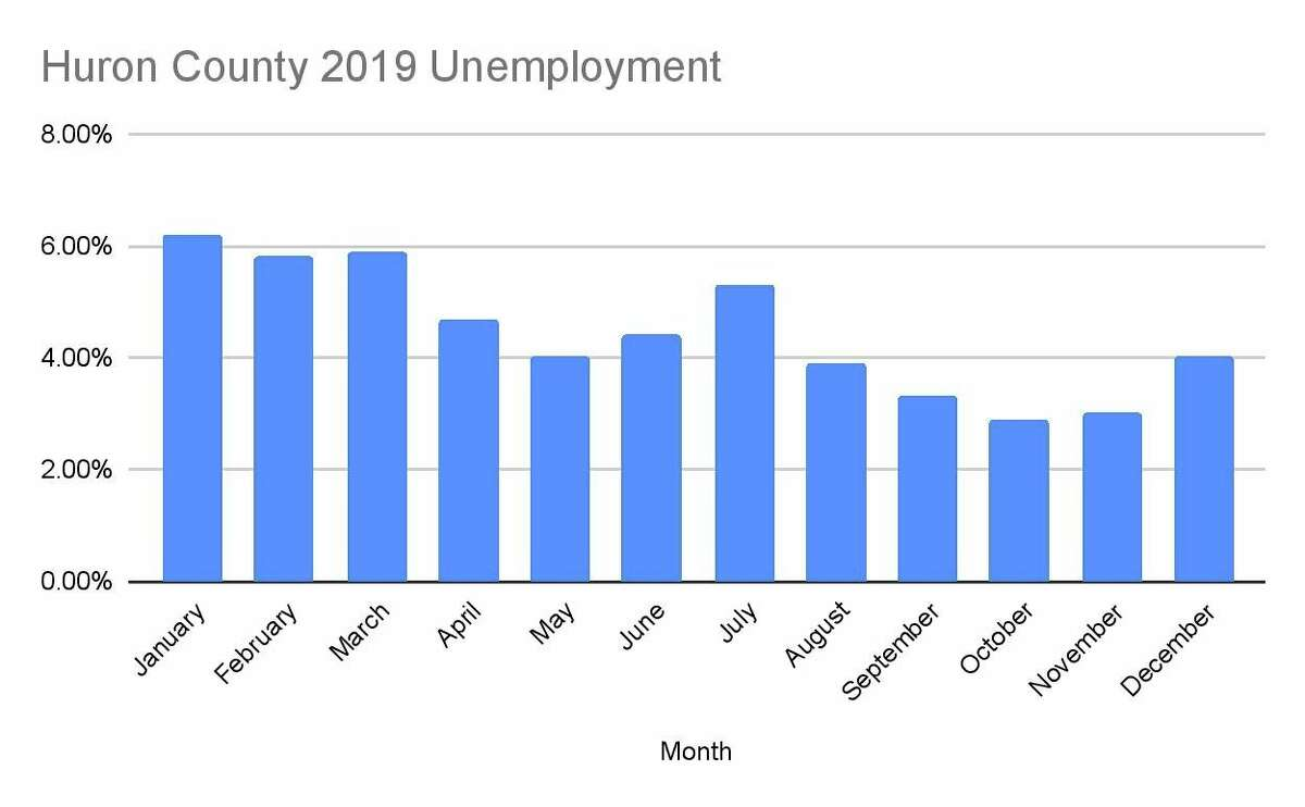 The Huron County unemployment rate throughout 2019.