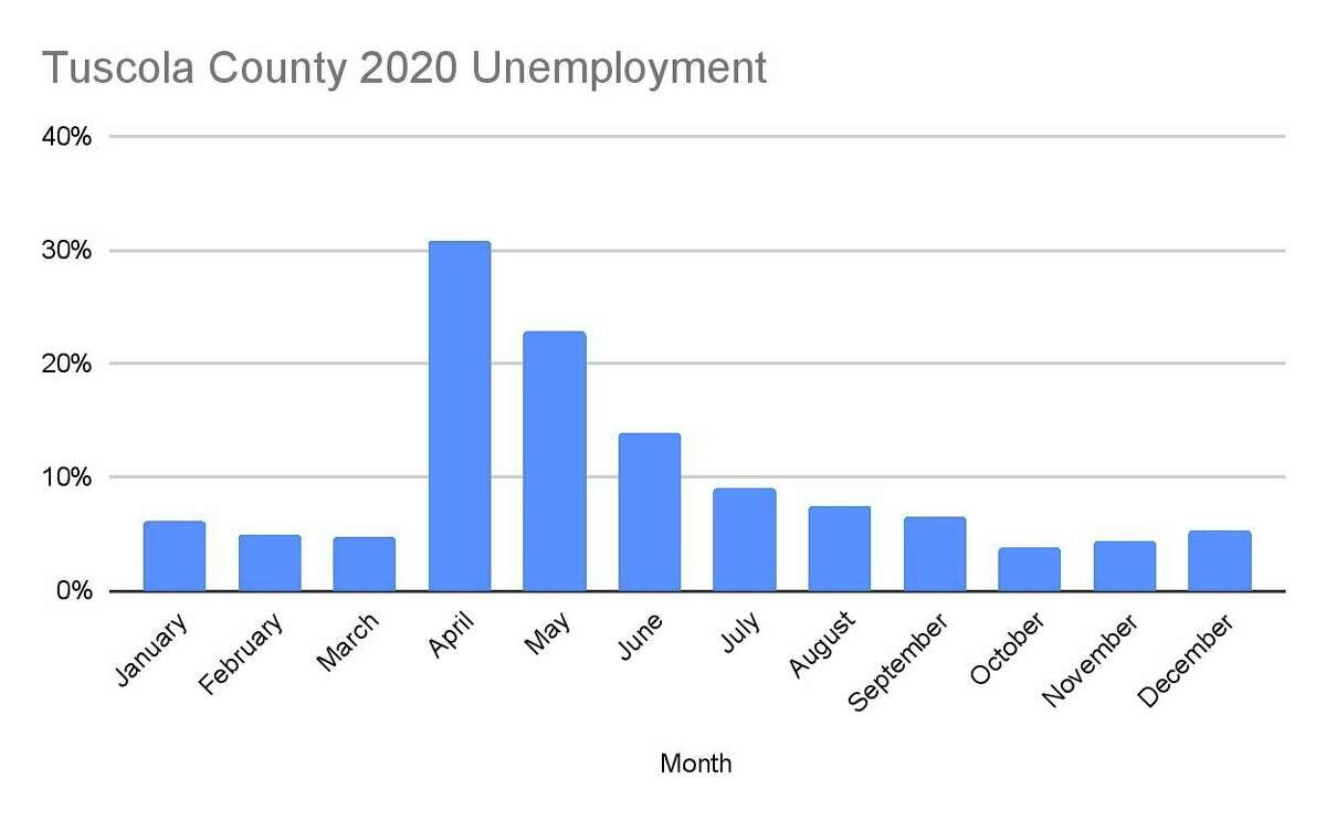 The Tuscola County unemployment rate throughout 2020.