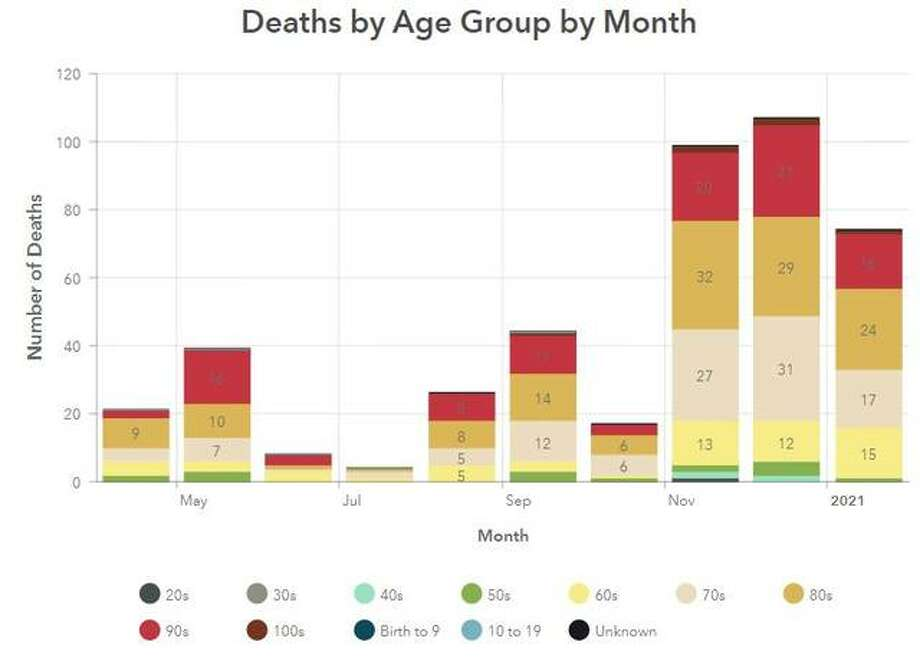 This Madison County Health Department graphic illustrates COVID-19 deaths in the county, per month, since April.