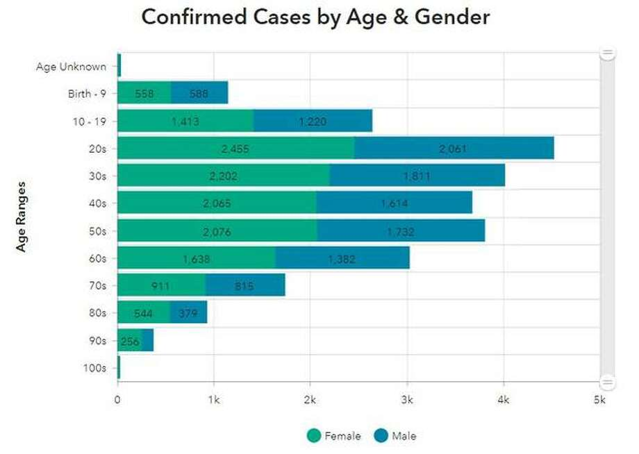 This Madison County Health Department graphic illustrates the number of COVID-19 cases so far by gender and age.