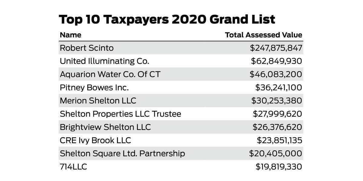 A look at the top of Shelton's grand list, which increased by 1.49 percent in 2020.