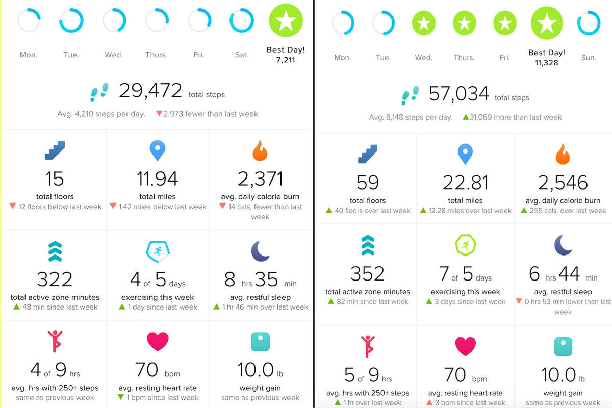 For reasons unknown to me, I started this challenge in the middle of the week. Thus, my Fitbit weekly report looks a bit silly. To compare, walking 10,000 steps for 5 days out of 7 in one week got me almost 30,000 more steps in the week.