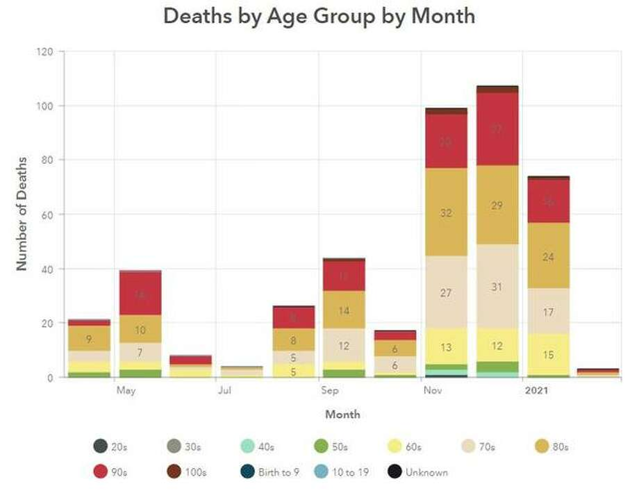 This Madison County Health Department graphic illustrates COVID-19 related deaths by age, per month, since April.