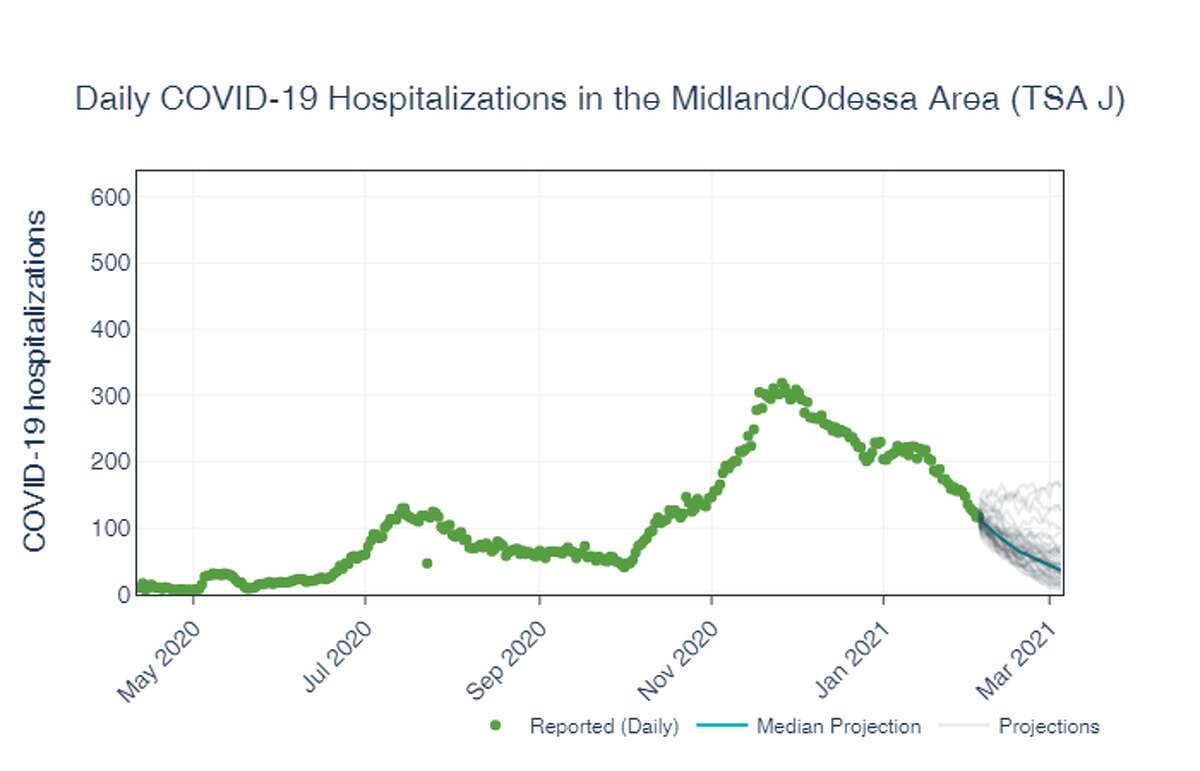 A report from the University of Texas at Austin projects that coronavirus hospitalizations in the Midland-Odessa region will continue declining significantly. By March, hospitalizations are predicted to fall to the lowest numbers seen since last spring.
