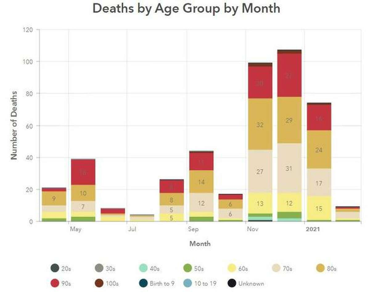This Madison County Health Department graphic illustrates the number of COVID-19 related deaths in the county, per month, since April.