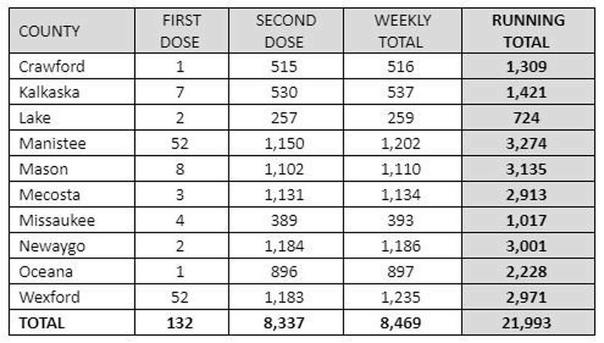 The table shows the District Health Department #10 vaccine totals for week of Feb. 2-6. (Courtesy graphic/DHD#10)