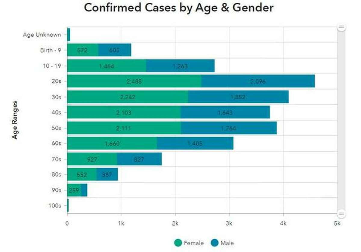 This Madison County Health Department graphic illustrates the break-down of COVID-19 cases in the county by month and gender.