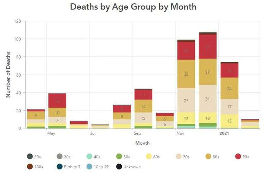 This Madison County Health Department graphic illustrates the number of deaths, per monmth, in the county since April.
