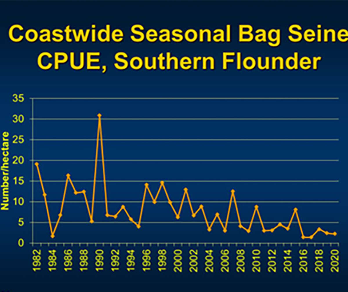 A look at bag seine data from 2020 shows the decline in flounder recruitment over the years.