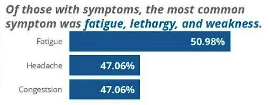 The most common COVID-19 symptoms in Manistee County last month were fatigue, lethargy and weakness. (Courtesy photo)