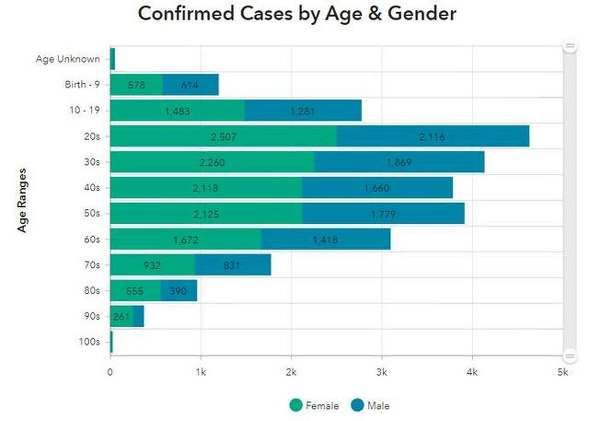 This Madison County Health Department Graphic illustrates the number of COVID-19 cases in the county, grouped by ages and gender, since March 2020.
