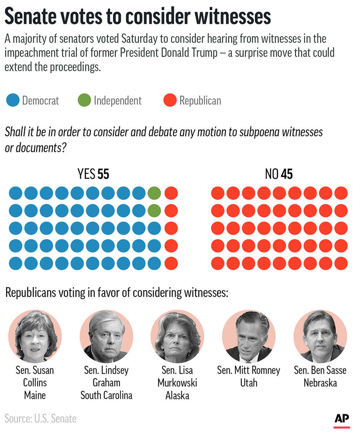 Five Republicans joined Democrats Saturday to vote in favor of considering witnesses at former President Donald Trump's impeachment trial. (AP Graphic)