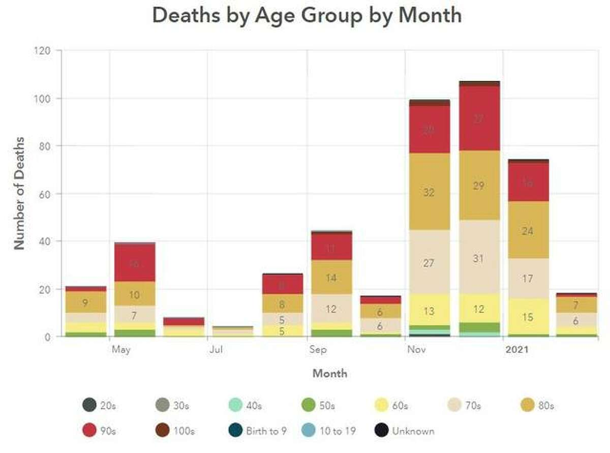 This Madison County Health Department Graphic illustrates the number of COVID-19 related deaths by month since April.